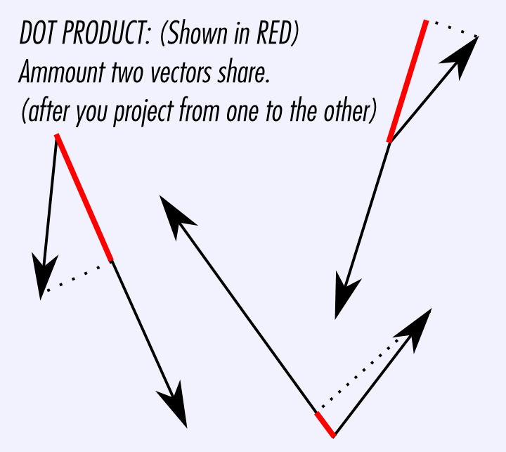 Dot Product Explanation