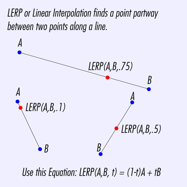 Explanation of what linear interpolation is.